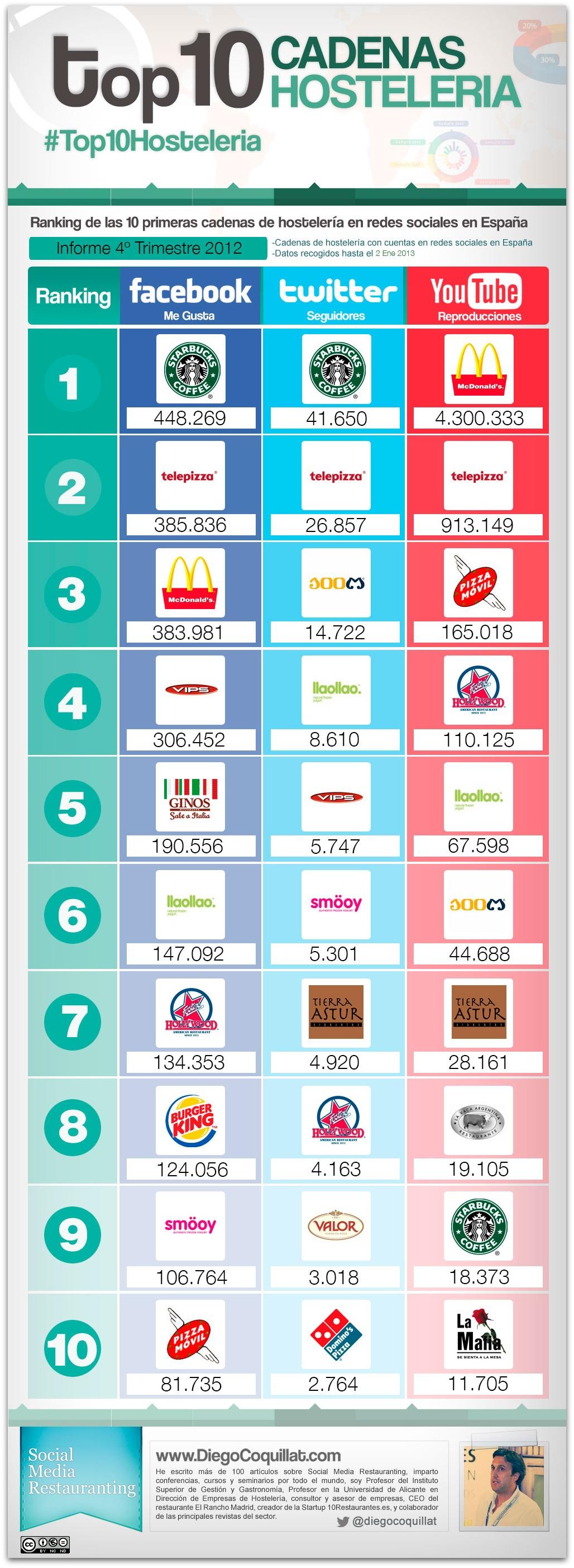 Ranking de las 10 mejores cadenas de hostelería en España en 2012