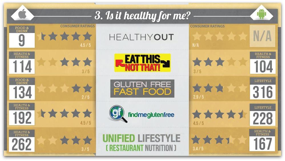 App características nutricionales en los restaurantes