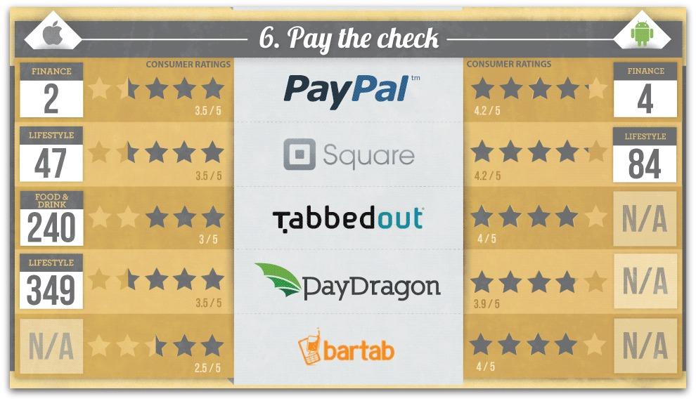 Apps para pagar en los restaurantes