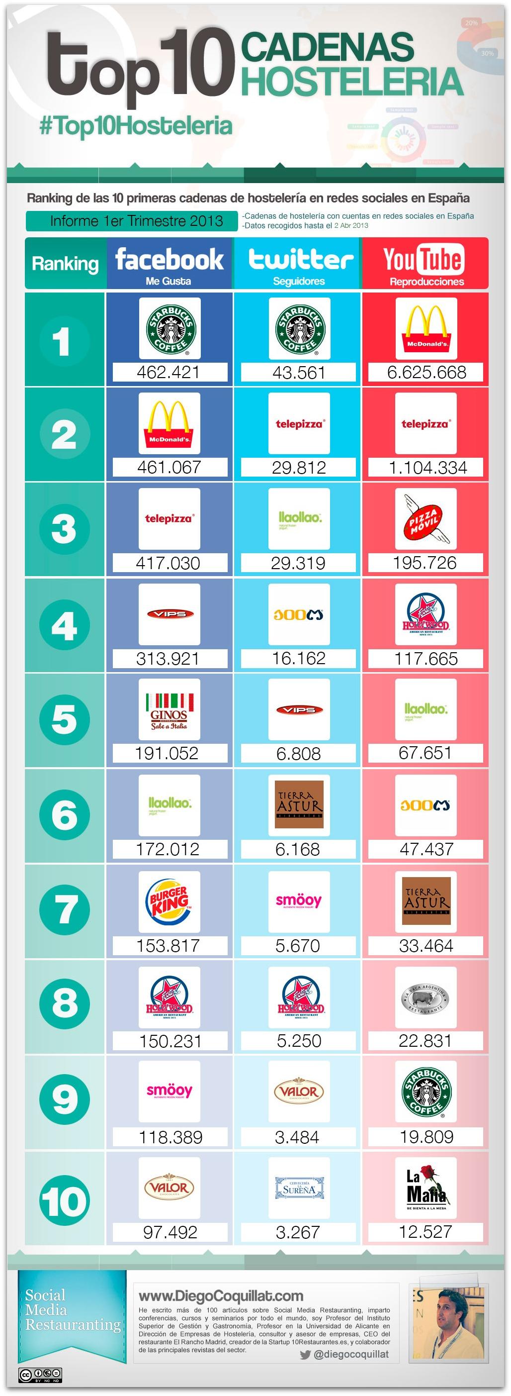 10 mejores cadenas de restaurantes en redes sociales en 1T2013