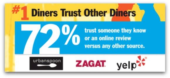 Infografía sobre las tendencias en marketing para restaurantes