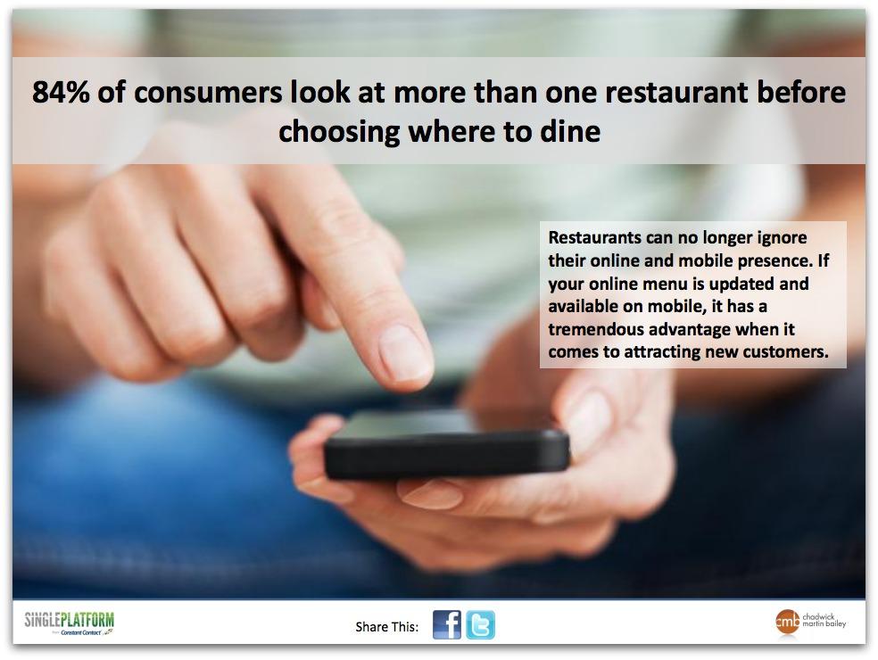 El 84% de los consumidores son propensos a buscar en más de un restaurante antes de elegir dónde cenar