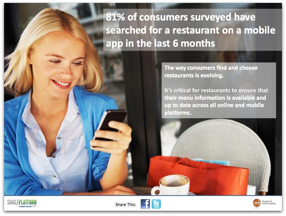 El 81% de los consumidores han buscado un restaurante en una aplicación móvil