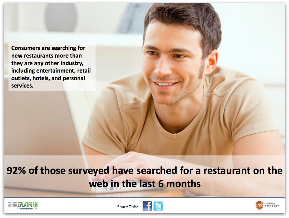 El 92% de los consumidores han buscado un restaurante en un navegador web en los últimos 6 meses