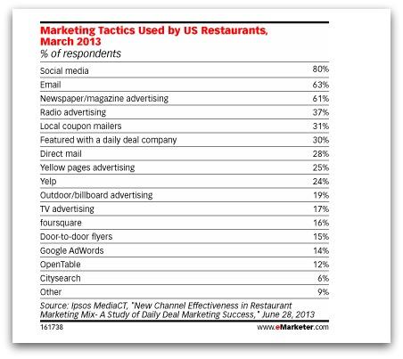 Las redes sociales son lo más utililizado por os restaurantes en Estados Unidos
