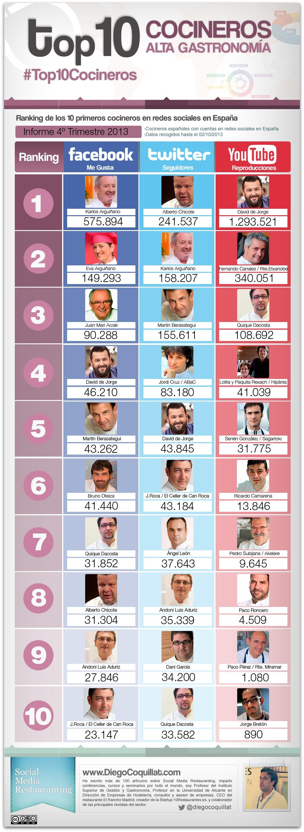 Los mejores cocineros en redes sociales del 2013 en España