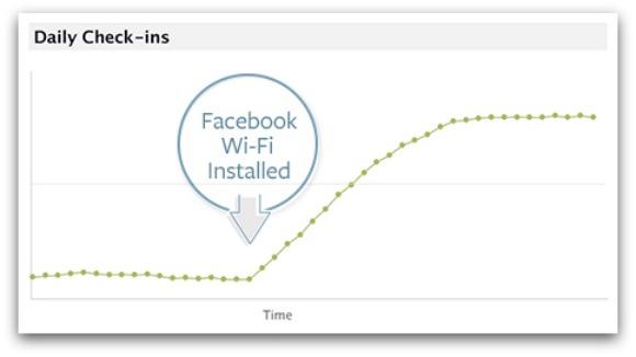 wifi para restaurantes a través de facebook
