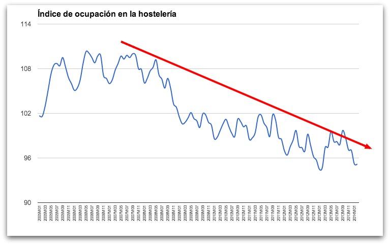 Índice de ocupación de la hostelería