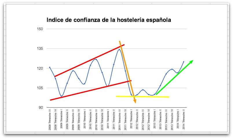 Índice de confianza de la hostelería en España