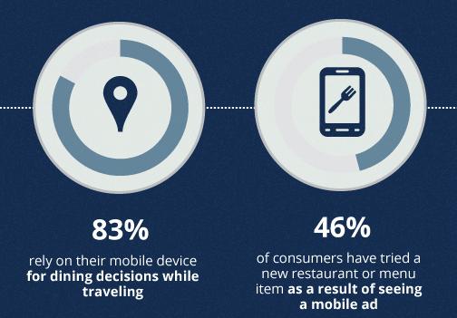 l 83% utiliza su smartphone para decidir el restaurante donde va a comer mientras viaja y el 46% elige un nuevo restaurante gracias a los anuncios propuestos en su móvil.