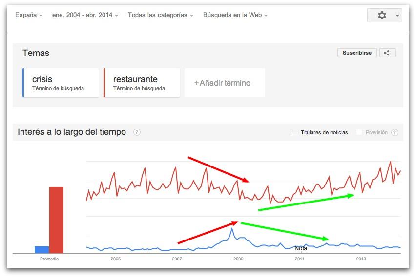 Búsqueda en Google de la palabra crisis y restaurante