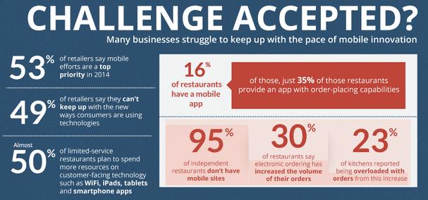 Sólo el 16% de los restaurantes tienen un app. El 95% de los restaurantes independientes no tienen web móvil y el 50% de los restaurantes reconoce que gastará más recursos en facilitar a sus clientes tecnología como wifi, iPads, tablets y apps.