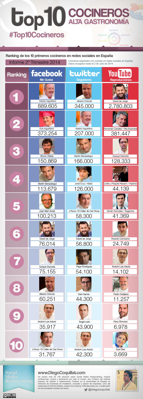 Ranking de los mejores cocineros españoles en redes sociales