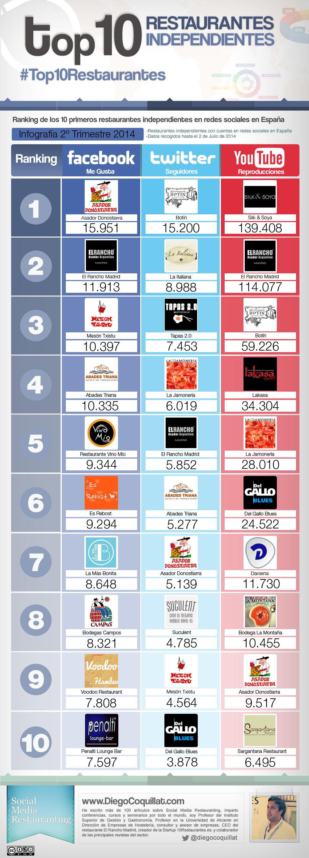 Ranking con los mejores restaurantes independientes en redes sociales en España