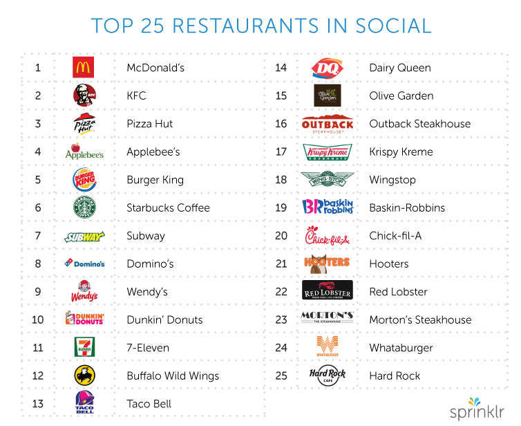 Los 25 mejores restaurantes en redes sociales en Estados Unidos