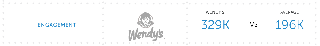 5.-Engagement Wendys