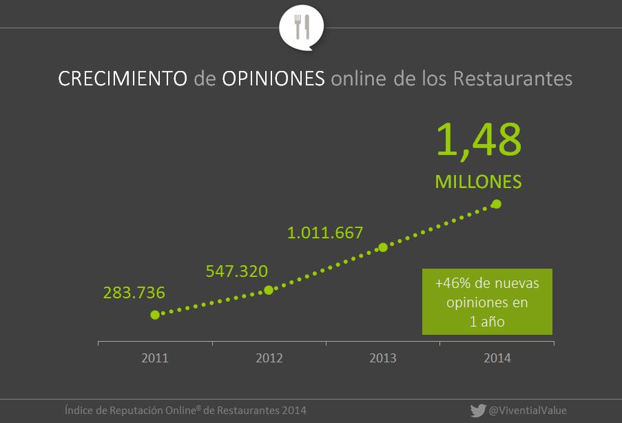 Opiniones online en restaurantes