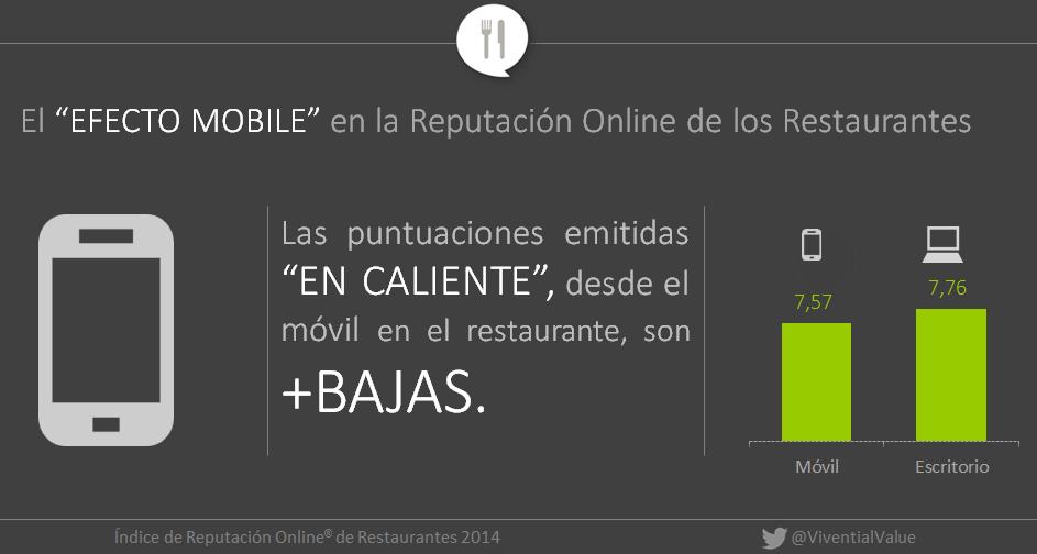 La opiones online de los restaurantes en los diferentes dispositivos