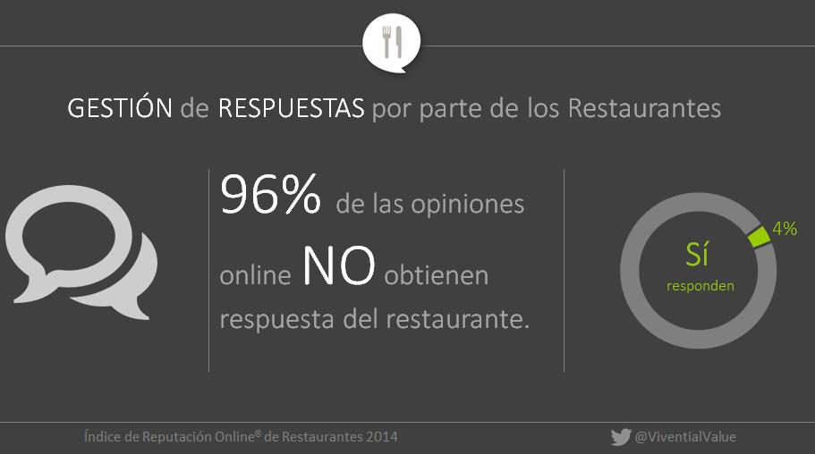 Porcentaje de respuestas a comentarios online