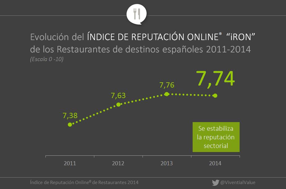 Índice de reputación online de los restaurantes en España