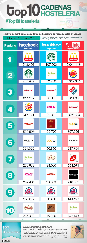 La mejores cadenas de hostelería en redes sociales en 2015 en España en el primer trimestre