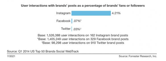 Compromiso de los usuarios de instagram