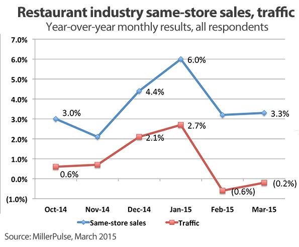 Relación en entre vetas y clientes en los restaurantes