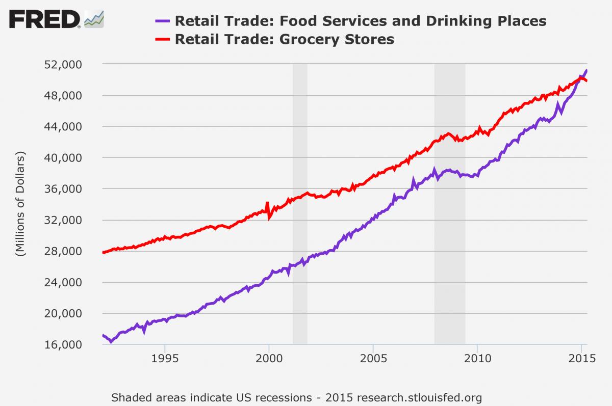 Evolución del gasto en restaurantes frente al de supermercados