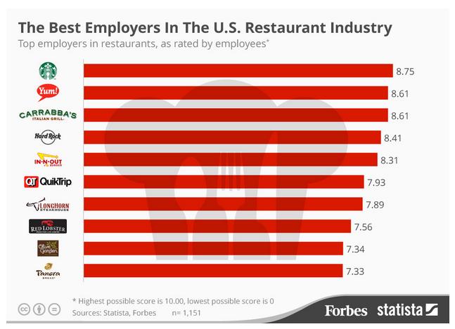 La mejores cadenas de restaurantes para trabajar en Estados Unidos