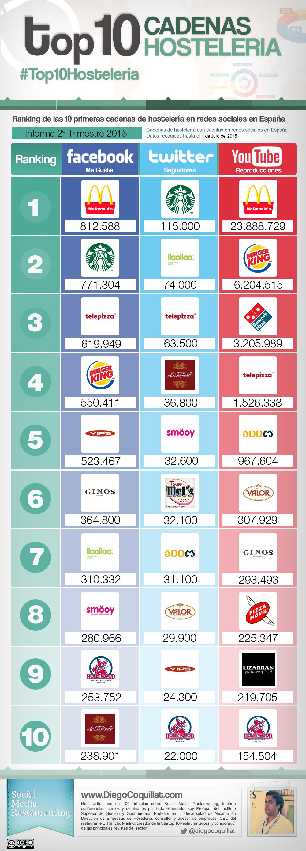 Mejores cadenas de restaurantes en redes sociales en el segundo trimestre de 2015