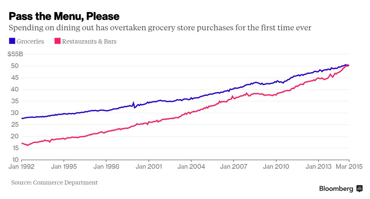 Es mayor el gasto de los americanos en restaurantes que en supermercados