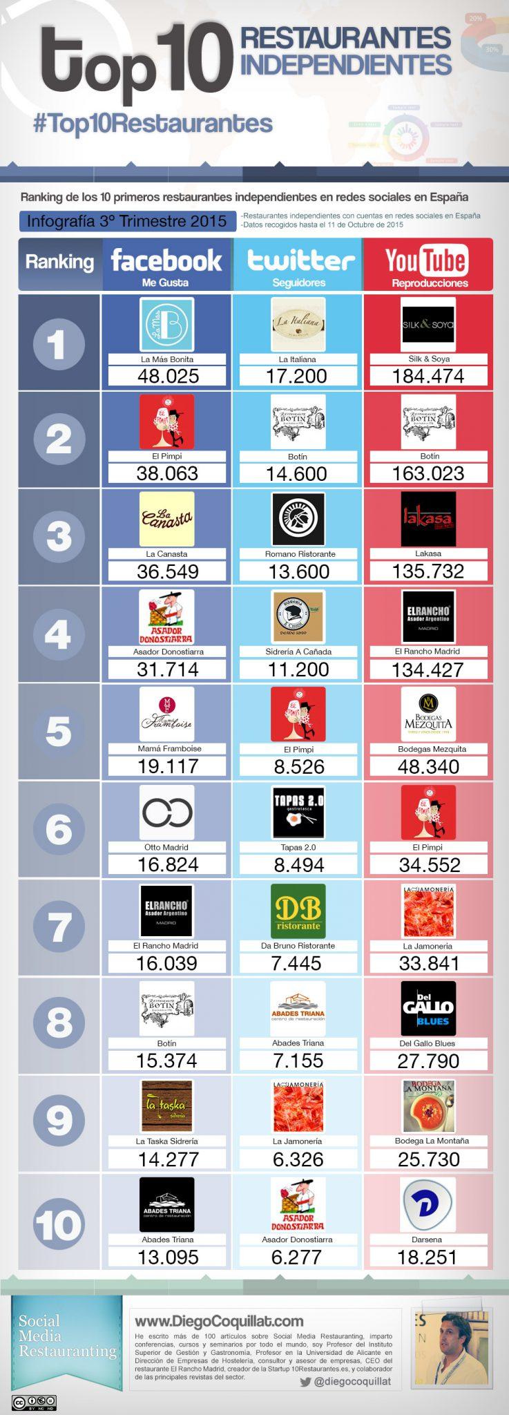 Infografía de los mejores restaurantes independientes en twitter, facebook y youtube en el tercer trimestre del 2015