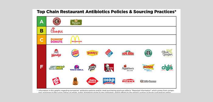 Políticas sobre abastecimiento y prácticas de abastecimiento en las principales cadenas de restaurantes