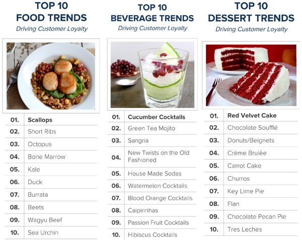Los mejores platos del restaurante según Big Data