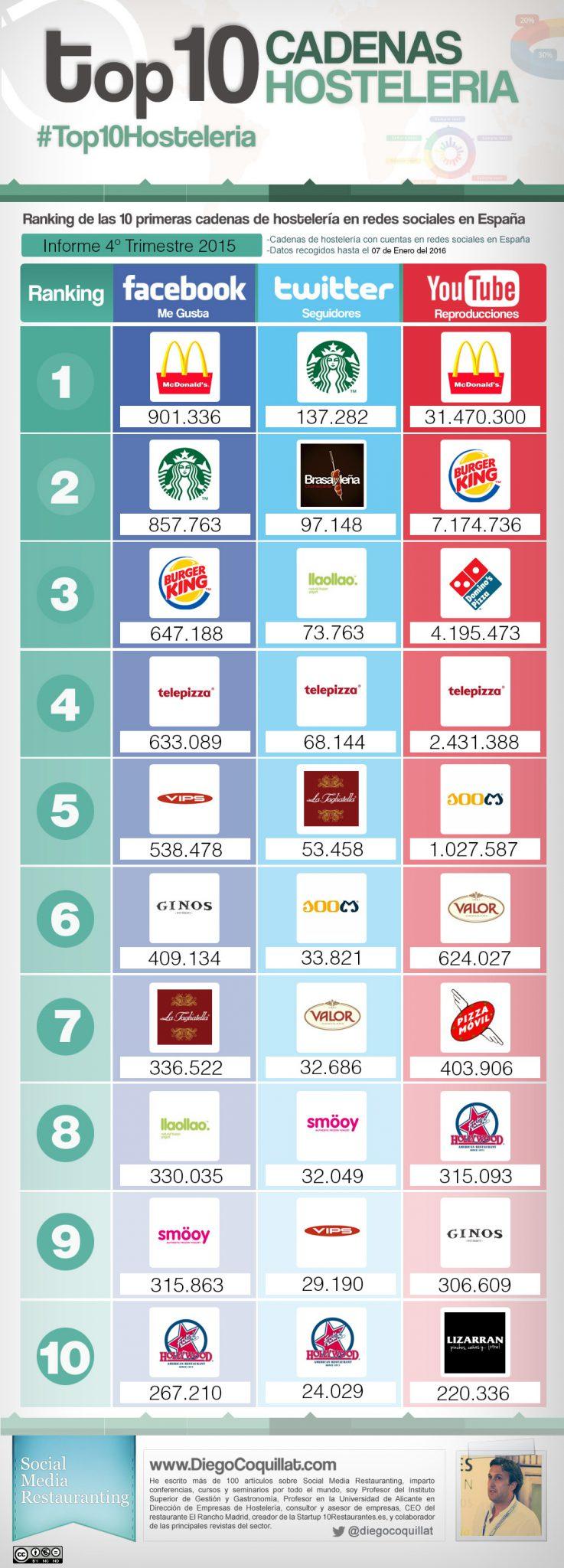 Las 10 mejores cadenas de restaurantes en redes sociales en España