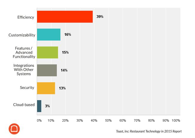 La eficiencia es lo mas importante en la tecnología de un restaurante