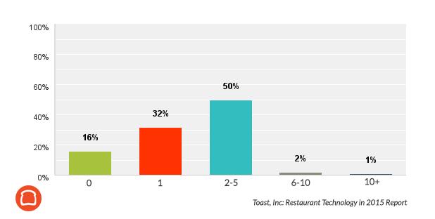 Número de proveedores de tecnología que paga un restaurante