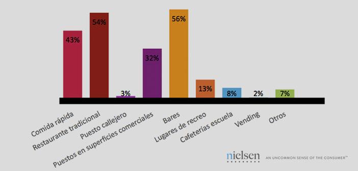 ¿Dónde prefieren los españoles comer fuera de casa?
