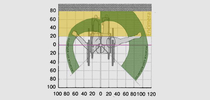 Gráfico del radio de alcance