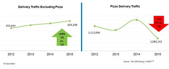Comparación entre los pedidos de pizzas a domicilio y excluyendo este producto