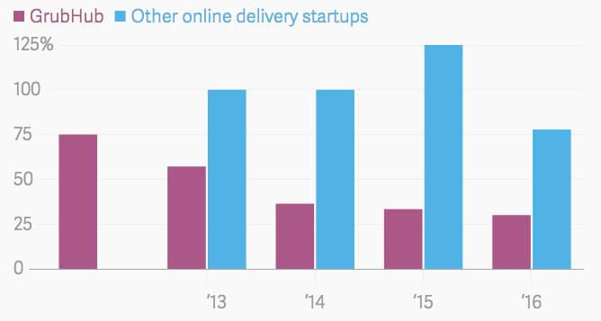 Gráfico que compara el crecimiento entre GrubHub y otras empresas