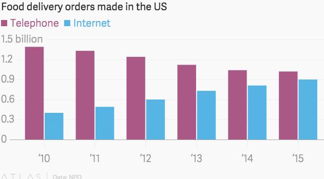 Gráfico de pedidos de comida a domicilio por internet y por teléfono