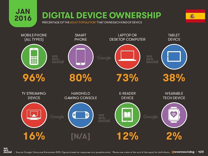 España lidera el planeta en cuota de penetración de smartphones, un 96% de la población adulta tiene un teléfono móvil y un 80% un smartphone.