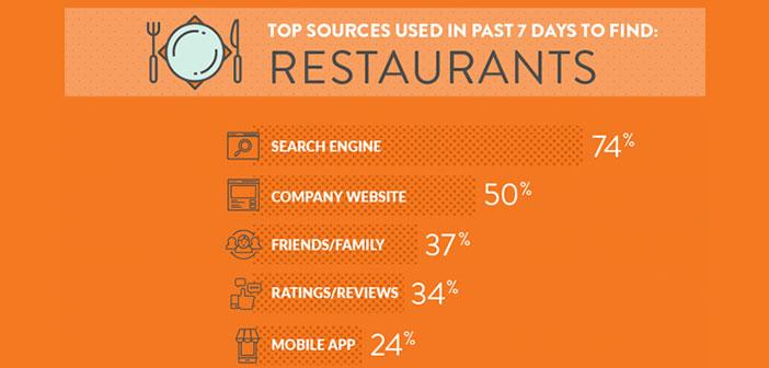 La importancia de la relación digital con aquellos usuarios o clientes de cercanía que se encuentren a escasos metros de nuestro negocio.