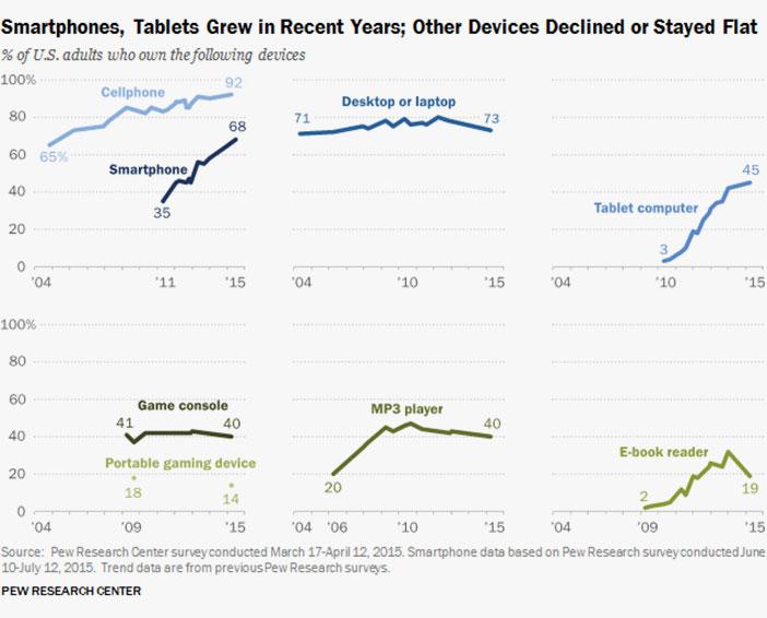 En algunas franjas de edad estos datos se disparan, en concreto entre edades desde 18 a 49 años hay más de un 83% de personas con teléfonos inteligentes.