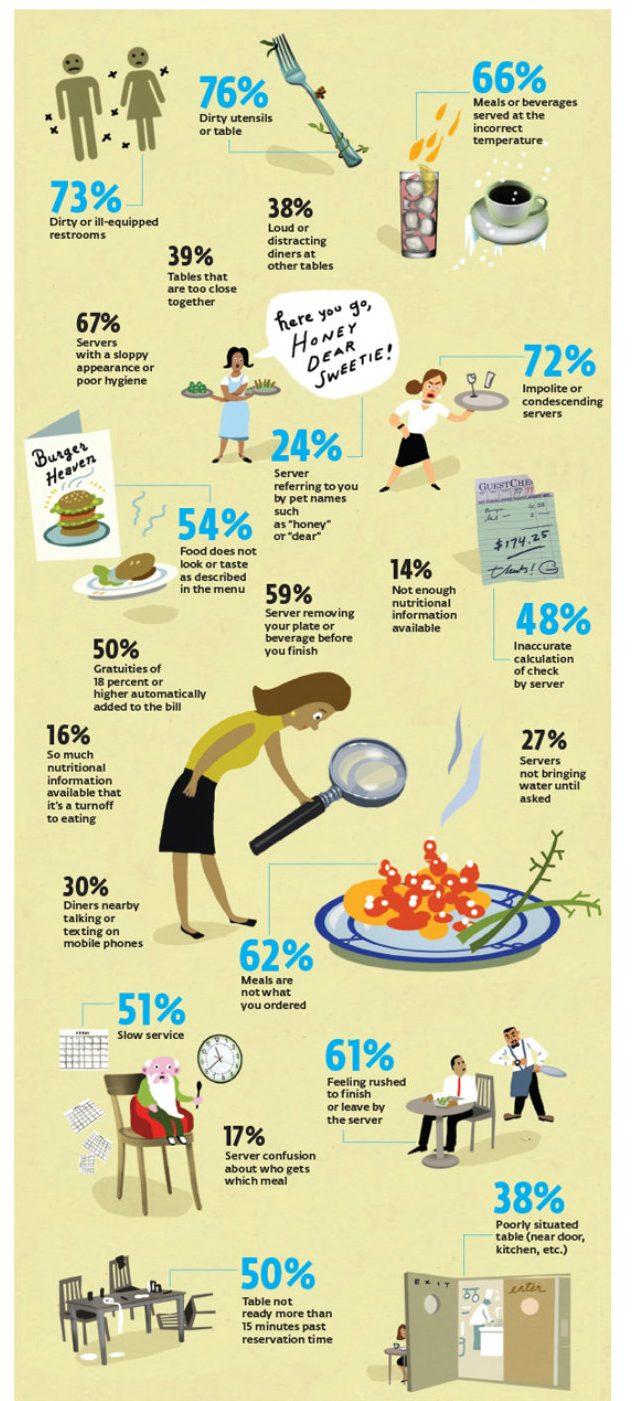 Infografía de Consumer Reports basada en una encuesta sobre las quejas en los restaurantes.