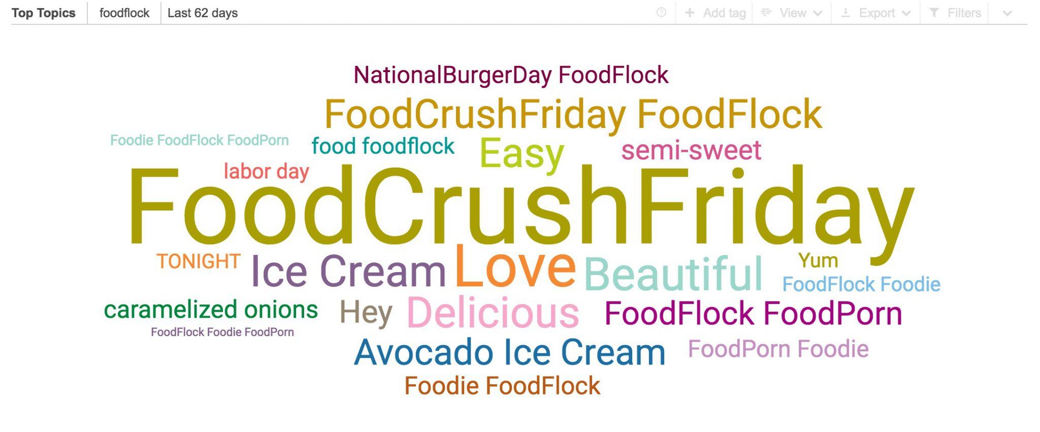 Entre los topics de twitter destaca especialmente el hash #FoodCrushFriday.