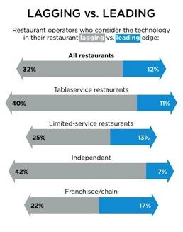Ventajas y desventajas del uso de la tecnología en los restaurantes