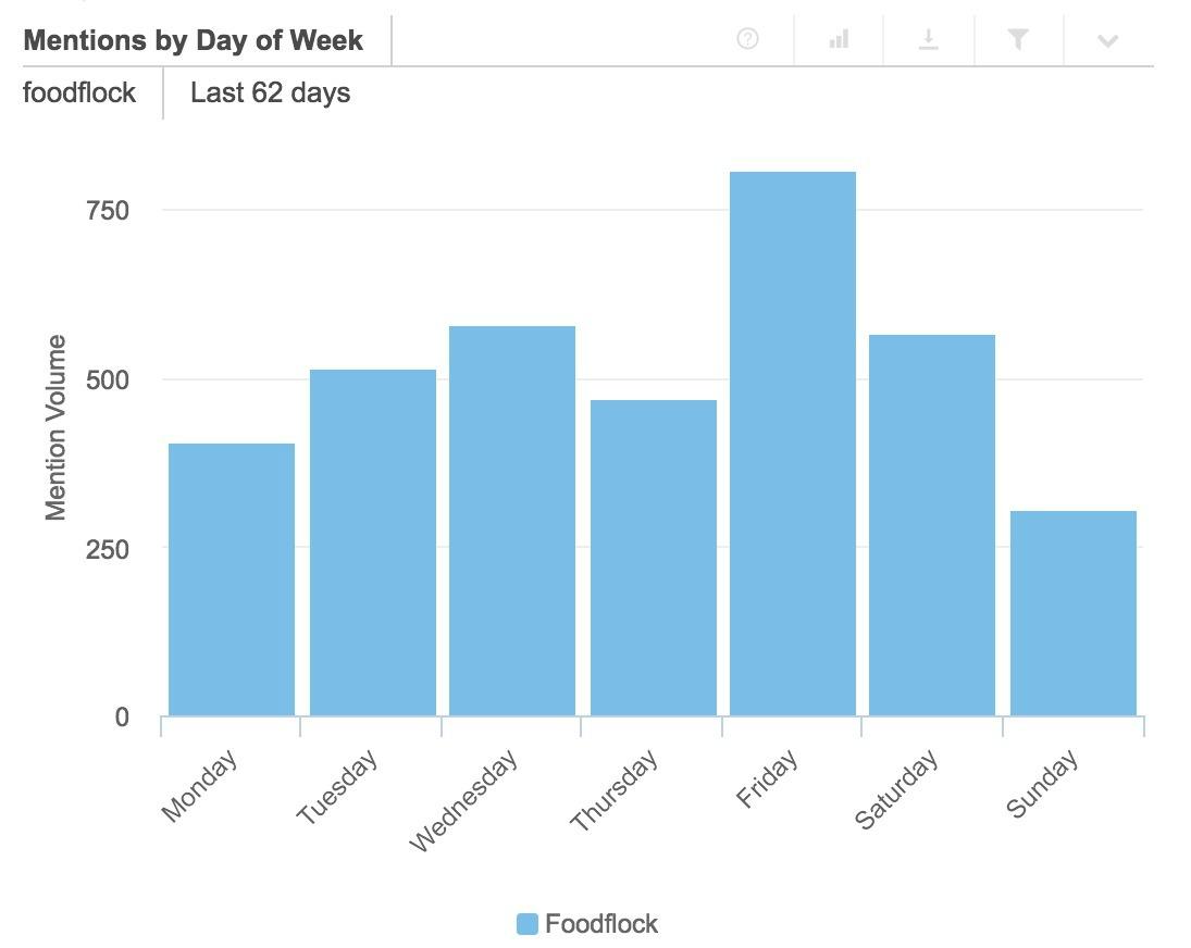 Los días de la semana que mayor interactividad ha habido han sido los viernes, algo lógico si pensamos en un contenido relacionado con la gastronomía y el ocio. Los domingos son los días con menos interacción.