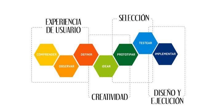 Metodología de innovación de Design Thinking